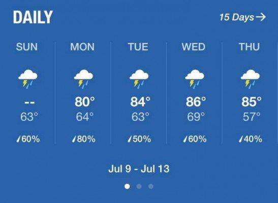 Weather Forecast - Lots of rain